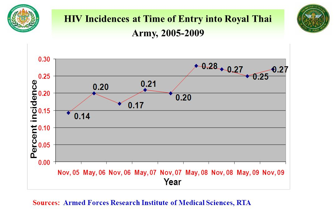 HIV Incidences at Time of Entry into Royal Thai Army, 2005-2009 Sources: Armed Forces Research Institute of Medical Sciences, RTA