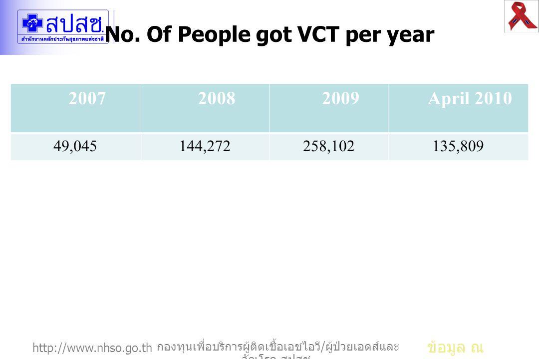 http://www.nhso.go.th กองทุนเพื่อบริการผู้ติดเชื้อเอชไอวี / ผู้ป่วยเอดส์และ วัณโรค สปสช. No. Of People got VCT per year ข้อมูล ณ 7/3/2553 200720082009