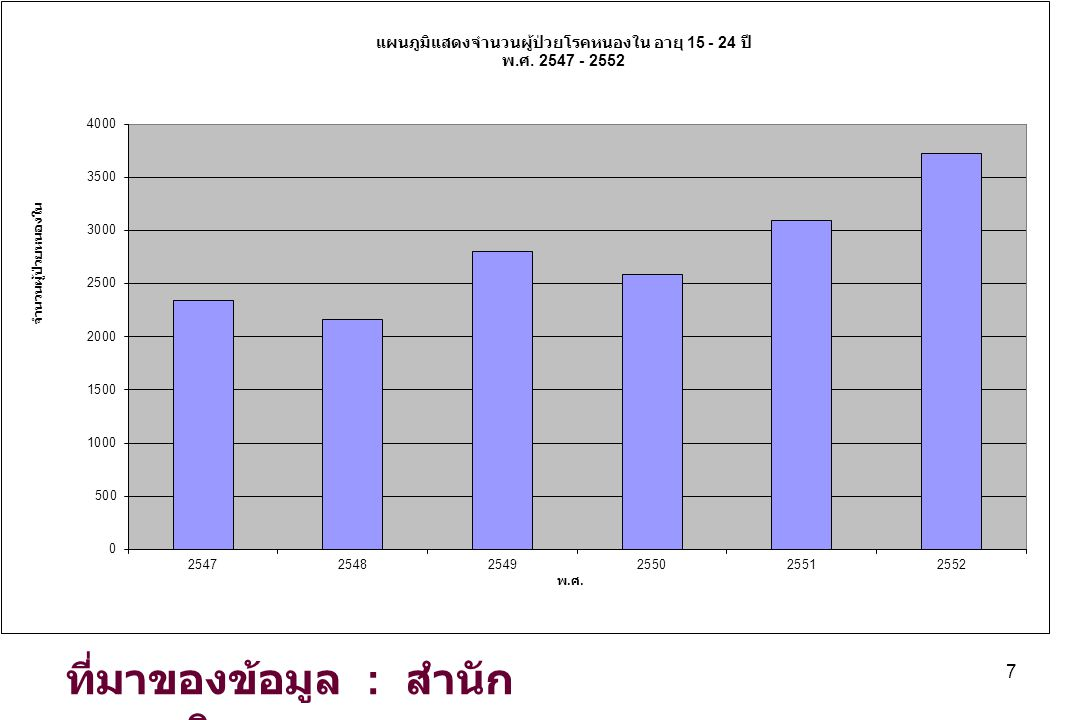 Proportion of risk of HIV acquisition among new HIV infections, Thailand, 1988-2010