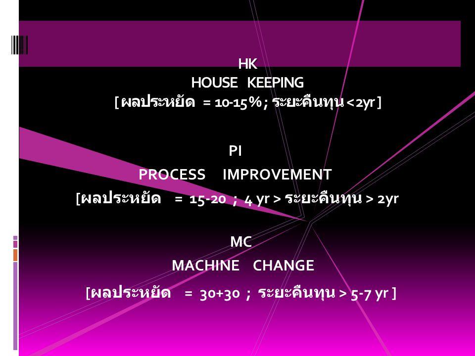 HK HOUSE KEEPING [ ผลประหยัด = 10-15 % ; ระยะคืนทุน < 2yr ] PI PROCESS IMPROVEMENT [ ผลประหยัด = 15-20 ; 4 yr > ระยะคืนทุน > 2yr MC MACHINE CHANGE [ ผลประหยัด = 30+30 ; ระยะคืนทุน > 5-7 yr ]