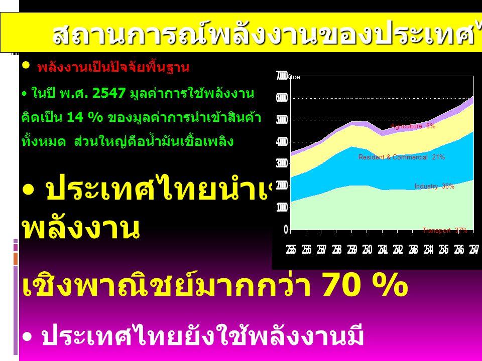 สถานการณ์พลังงานของประเทศไทย สถานการณ์พลังงานของประเทศไทย พลังงานเป็นปัจจัยพื้นฐาน ในปี พ.ศ. 2547 มูลค่าการใช้พลังงาน คิดเป็น 14 % ของมูลค่าการนำเข้าส
