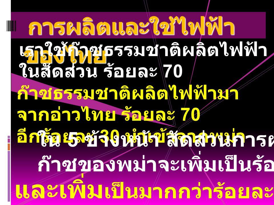 การผลิตและใช้ไฟฟ้า ของไทย การผลิตและใช้ไฟฟ้า ของไทย เราใช้ก๊าซธรรมชาติผลิตไฟฟ้า แทนถ่านหินลิกไนต์ ในสัดส่วน ร้อยละ 70 ก๊าซธรรมชาติผลิตไฟฟ้ามา จากอ่าวไ