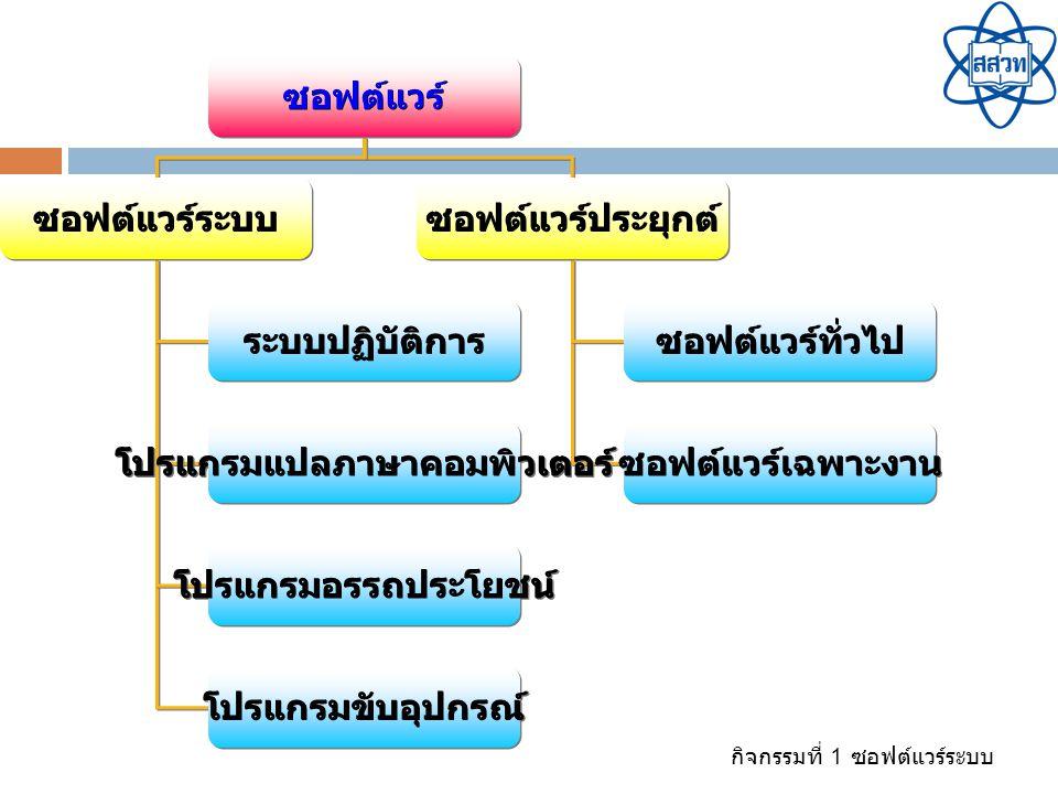 กิจกรรมที่ 1 ซอฟต์แวร์ระบบ เป็นโปรแกรมที่ใช้เพื่อ บำรุงรักษา จัดการและเพิ่ม ประสิทธิภาพการทำงานของ คอมพิวเตอร์ เช่น โปรแกรม บีบอัดไฟล์ โปรแกรมจัดการ ไฟล์ โปรแกรมสำรองไฟล์ โปรแกรมตรวจสอบไวรัส โปรแกรมจัดเรียงพื้นที่ดิสก์ โปรแกรมขับอุปกรณ์ โปรแกรมอรรถประโยชน์ (Utility Program)