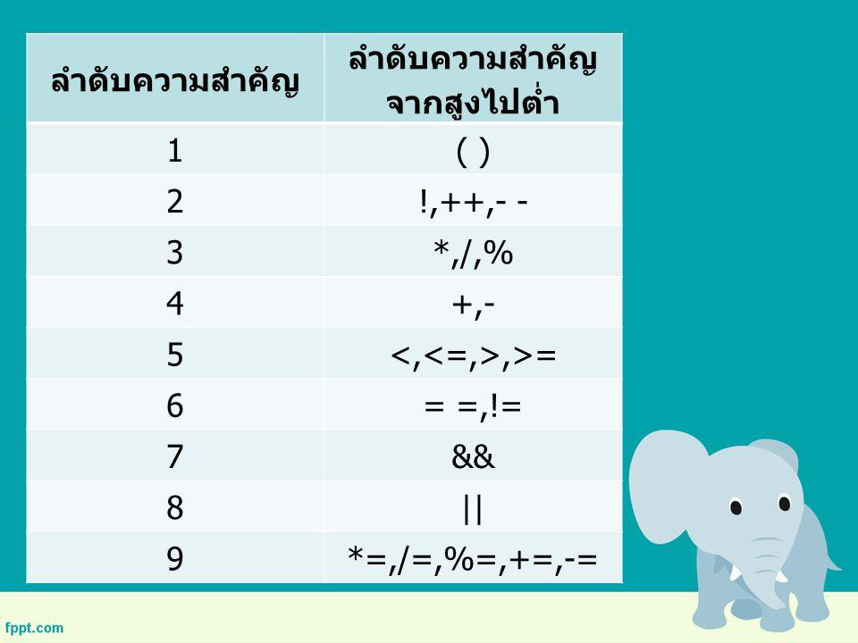 ลำดับความสำคัญ ลำดับความสำคัญ จากสูงไปต่ำ 1( ) 2!,++,- - 3*,/,% 4+,- 5,>= 6= =,!= 7&& 8   9*=,/=,%=,+=,-=