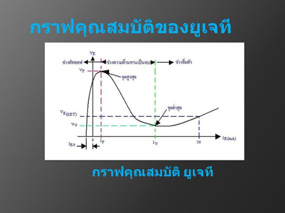 จากรูป แสดงกราฟคุณสมบัติ ยูเจที โดย ความสัมพันธ์ระหว่างแรงดัน กับกระแส แรงดัน ที่ ป้อนให้วงจรเท่ากับ 10 V จากกราฟด้านซ้ายมือ เป็นกราฟเนื่องจากการเริ่มจ่ายแรงดัน ให้ขา E เทียบกับขา B1 ถ้าแรงดัน ที่จ่ายให้ยังไม่ถึงค่า จะ มีกระแสไหล ในวงจรเพียงเล็กน้อย จะเป็น ค่ากระแสรั่วซึม เพราะไดโอด D ยังคงได้รับไบอัส กลับไม่นำกระแส ในส่วนนี้จะเรียกว่า ช่วงคัทออฟ (CUTOFF REGION) เมื่อเพิ่มแรงดัน จนถึงค่า แรงดัน หรือถึงค่าระดับแรงดันที่ทำให้ไดโอด D ได้รับไบอัส ตรง จะทำให้มีกระแส ไหลจากขา E ไปขา B 1 เพิ่มขึ้นอย่างรวดเร็ว และในเวลา เดียวกันนั้นแรงดัน จะมีค่าลดลง แรงดัน นี้จะลดลง ถึงค่า