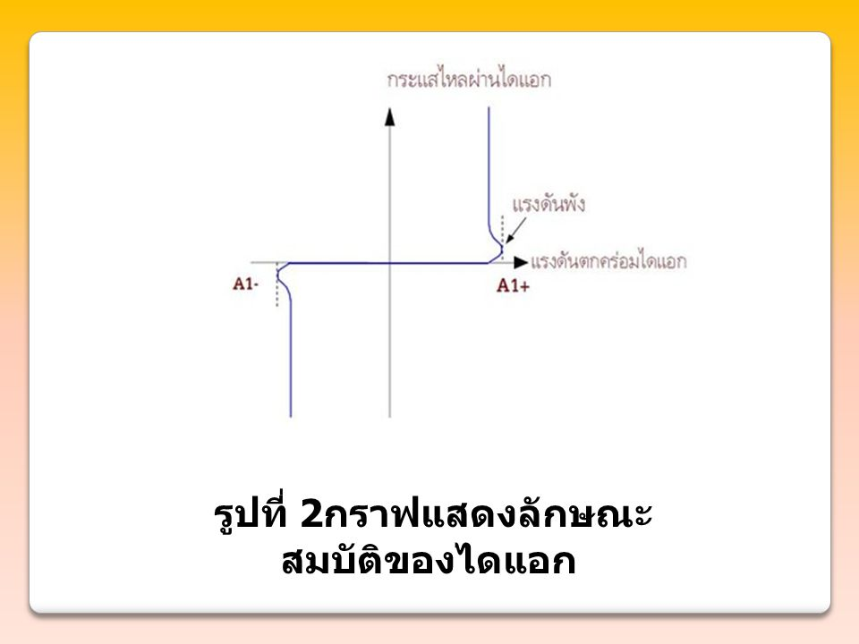 รูปที่ 2 กราฟแสดงลักษณะ สมบัติของไดแอก