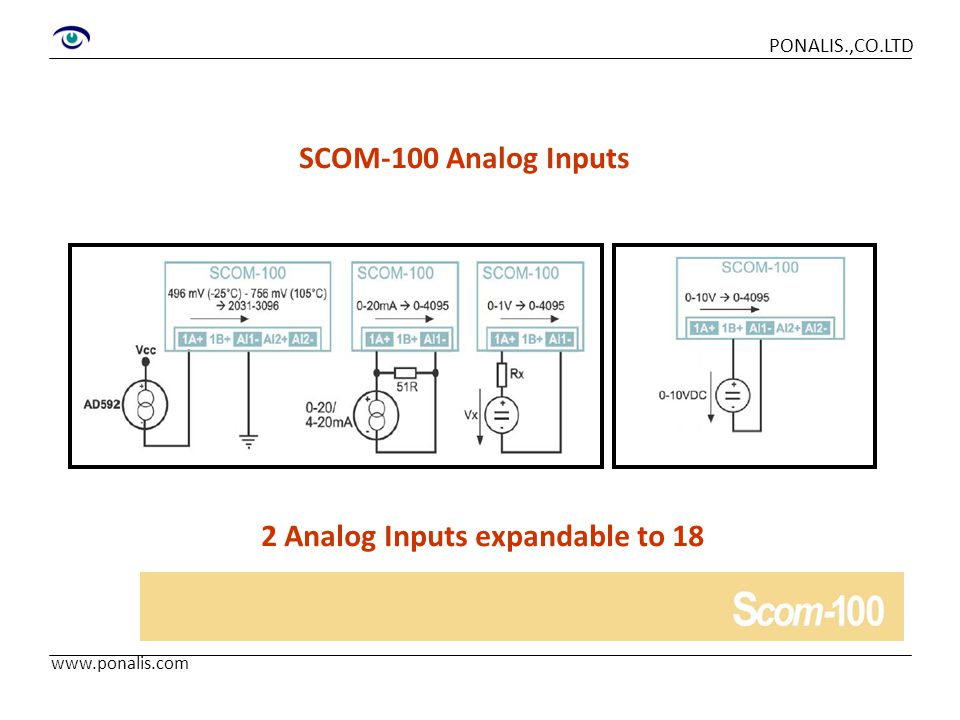 www.ponalis.com PONALIS.,CO.LTD SCOM-100 Relay outputs 4 Relay outputs up to 10 A/220VAC expandable to 20
