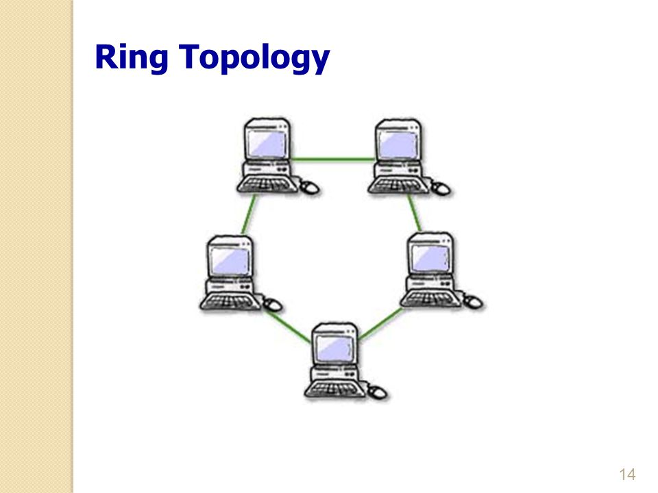 14 Ring Topology