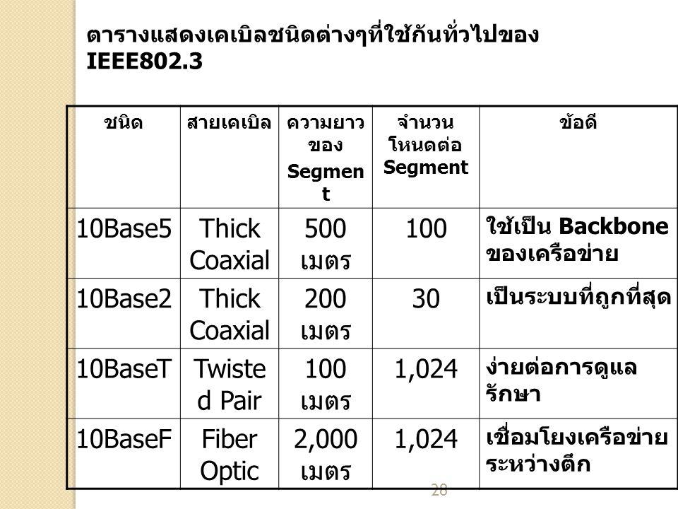 28 ชนิดสายเคเบิลความยาว ของ Segmen t จำนวน โหนดต่อ Segment ข้อดี 10Base5Thick Coaxial 500 เมตร 100 ใช้เป็น Backbone ของเครือข่าย 10Base2Thick Coaxial