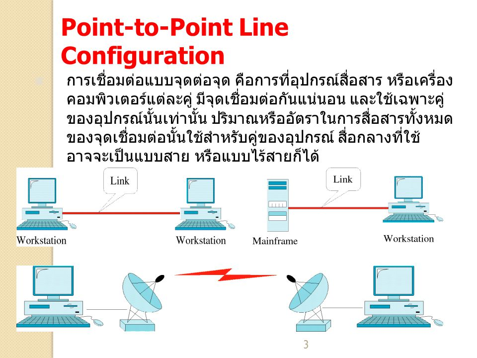 3 Point-to-Point Line Configuration การเชื่อมต่อแบบจุดต่อจุด คือการที่อุปกรณ์สื่อสาร หรือเครื่อง คอมพิวเตอร์แต่ละคู่ มีจุดเชื่อมต่อกันแน่นอน และใช้เฉพ