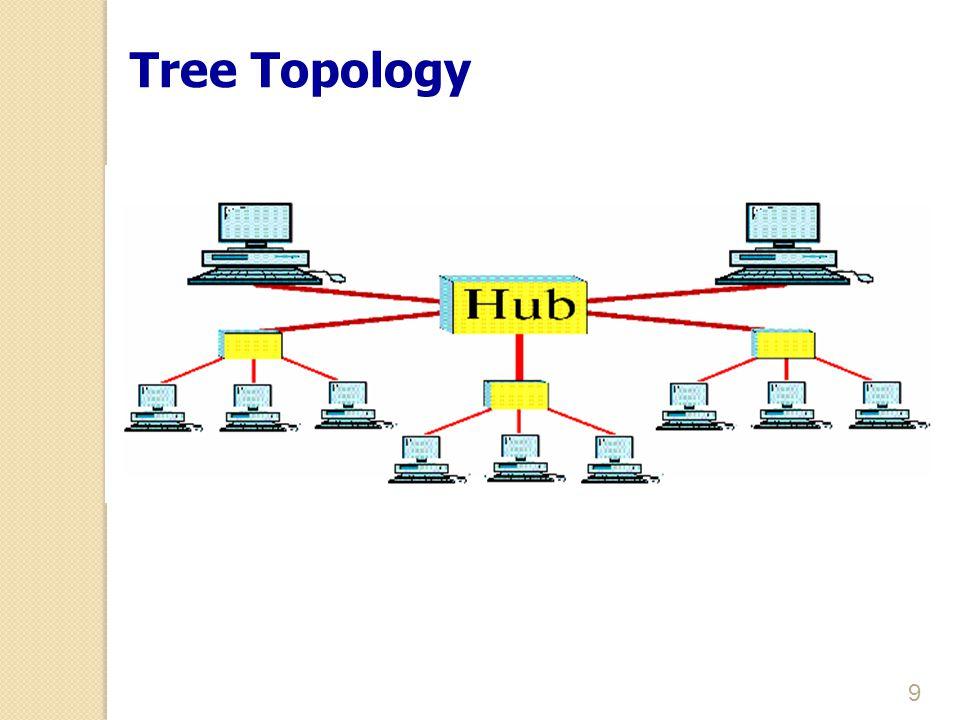 10 Tree Topology  การเชื่อมต่อแบบ Tree เป็นการปรับปรุงเปลี่ยนแปลงมาจาก รูปแบบ Star ซึ่งแต่ละโหนดเชื่อมต่อกับ Hub ซึ่งมีอยู่สอง ประเภท คือ Active Hub และ Passive Hub  Hub ที่เป็นศูนย์กลางของโครงสร้างต้นไม้ทั้งหมด คือ Active Hub ซึ่งมี Repeater เป็นอุปกรณ์ช่วยในการถ่ายทอดสัญญาณให้ มีระยะทางเพิ่มมากขึ้น  Hub แบบ Passive จะเป็นตัวที่เชื่อมต่อกับโหนดโดยตรง ข้อดี และข้อเสียของรูปแบบการเชื่อมต่อแบบ Tree นั้นคล้ายคลึงกับ แบบ Star อย่างไรก็ตามข้อดีที่เหนือกว่าคือ สามารถเชื่อมต่อ อุปกรณ์หรือโหนดได้มากกว่า และสามารถเชื่อมต่อกันได้ใน ระยะทางที่ไกลมากกว่า