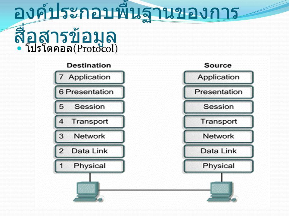 องค์ประกอบพื้นฐานของการ สื่อสารข้อมูล โปรโตคอล (Protocol)