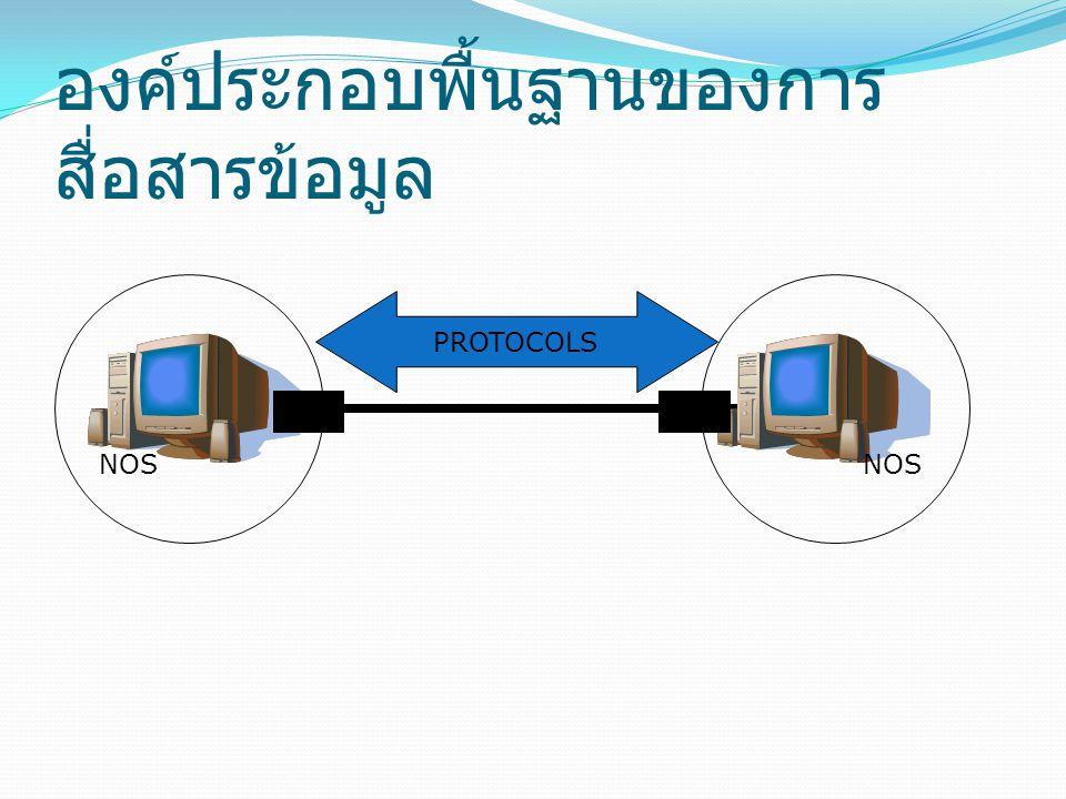 องค์ประกอบพื้นฐานของการ สื่อสารข้อมูล PROTOCOLS NOS NIC