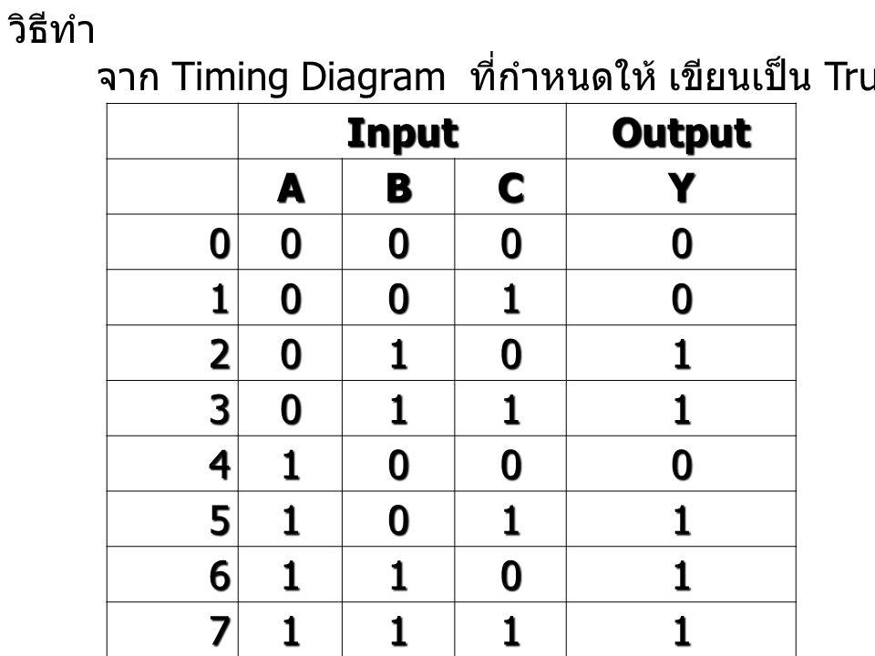 วิธีทำ จาก Timing Diagram ที่กำหนดให้ เขียนเป็น Truth Table ได้ดังนี้InputOutput ABCY 00000 10010 20101 30111 41000 51011 61101 71111