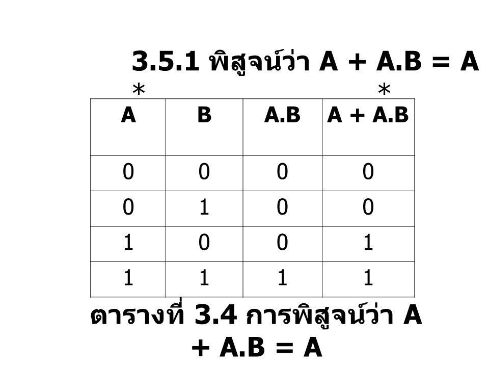 3.5.1 พิสูจน์ว่า A + A.B = A * ABA.BA + A.B 0000 0100 1001 1111 ตารางที่ 3.4 การพิสูจน์ว่า A + A.B = A