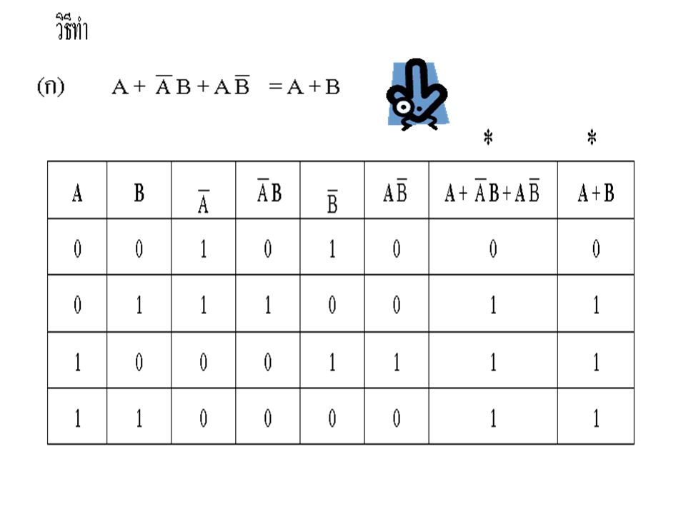 3.12 Timing Diagram Timing Diagram คือรูปกราฟแบบหนึ่ง ที่ใช้แทนความหมายของสัญญาณ Input และ Output ที่มีความสัมพันธ์กันในวงจร Logic หรือ Switching Network จากตัวอย่างที่ผ่านมา เราสามารถ ออกแบบวงจร Logic จาก Truth Table ที่ กำหนดให้ได้ และในทำนองเดียวกัน เราก็ สามารถออกแบบวงจร Logic จาก Timing Diagram ได้เช่นเดียวกัน ตัวอย่างที่ 3.12 จงออกแบบวงจร Logic จาก Timing Diagram ต่อไปนี้