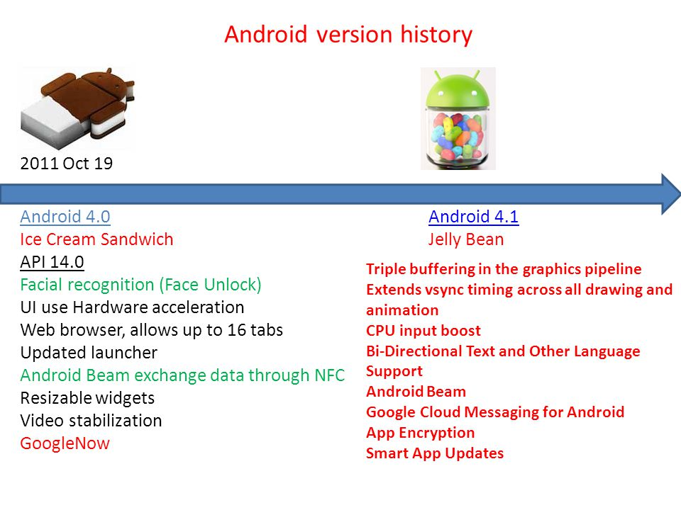 Android 4.0 Ice Cream Sandwich API 14.0 Facial recognition (Face Unlock) UI use Hardware acceleration Web browser, allows up to 16 tabs Updated launch