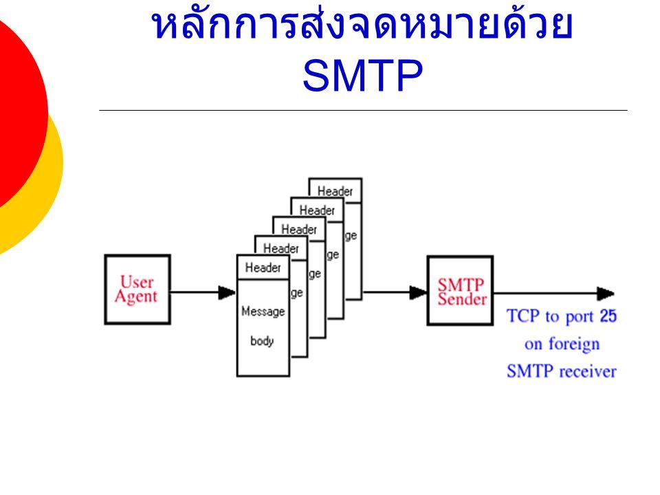 หลักการส่งจดหมายด้วย SMTP