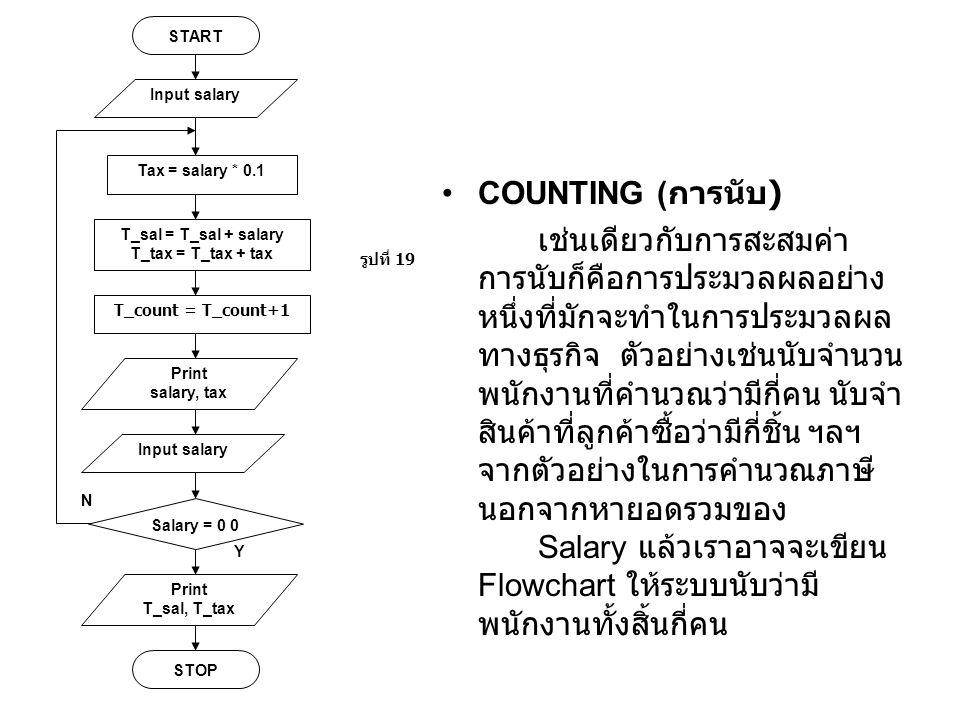 N Y START Tax = salary * 0.1 Print salary, tax รูปที่ 19 Salary = 0 0 STOP T_sal = T_sal + salary T_tax = T_tax + tax Print T_sal, T_tax Input salary T_count = T_count+1 Input salary COUNTING ( การนับ ) เช่นเดียวกับการสะสมค่า การนับก็คือการประมวลผลอย่าง หนึ่งที่มักจะทำในการประมวลผล ทางธุรกิจ ตัวอย่างเช่นนับจำนวน พนักงานที่คำนวณว่ามีกี่คน นับจำ สินค้าที่ลูกค้าซื้อว่ามีกี่ชิ้น ฯลฯ จากตัวอย่างในการคำนวณภาษี นอกจากหายอดรวมของ Salary แล้วเราอาจจะเขียน Flowchart ให้ระบบนับว่ามี พนักงานทั้งสิ้นกี่คน