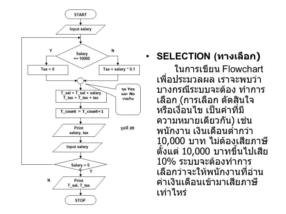 SELECTION ( ทางเลือก ) ในการเขียน Flowchart เพื่อประมวลผล เราจะพบว่า บางกรณีระบบจะต้อง ทำการ เลือก ( การเลือก ตัดสินใจ หรือเงื่อนไข เป็นคำที่มี ความหมายเดียวกัน ) เช่น พนักงาน เงินเดือนต่ำกว่า 10,000 บาท ไม่ต้องเสียภาษี ตั้งแต่ 10,000 บาทขึ้นไปเสีย 10% ระบบจะต้องทำการ เลือกว่าจะให้พนักงานที่อ่าน ค่าเงินเดือนเข้ามาเสียภาษี เท่าไหร่ N Y START Tax = salary * 0.1 Print salary, tax รูปที่ 20 Salary = 0 0 STOP T_sal = T_sal + salary T_tax = T_tax + tax Print T_sal, T_tax Input salary T_count = T_count+1 Input salary Salary <= 10000 Tax = 0 YN จุด Yes และ No เจอกัน