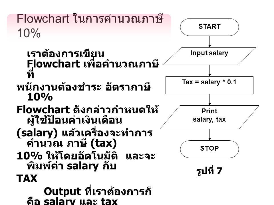 Flowchart ในการคำนวณภาษี 10% เราต้องการเขียน Flowchart เพื่อคำนวณภาษี ที่ พนักงานต้องชำระ อัตราภาษี 10% Flowchart ดังกล่าวกำหนดให้ ผู้ใช้ป้อนค่าเงินเดือน (salary) แล้วเครื่องจะทำการ คำนวณ ภาษี (tax) 10% ให้โดยอัตโนมัติ และจะ พิมพ์ค่า salary กับ TAX Output ที่เราต้องการก็ คือ salary และ tax ( การสั่งพิมพ์ขึ้นอยู่ที่เราว่าเรา ต้องการให้พิมพ์อะไร ไม่จำเป็นต้องพิมพ์ salary, tax ตามตัวอย่างก็ได้ เราอาจสั่งพิมพ์ tax อย่างเดียว ก็ได้ Input salary START Tax = salary * 0.1 Print salary, tax STOP รูปที่ 7