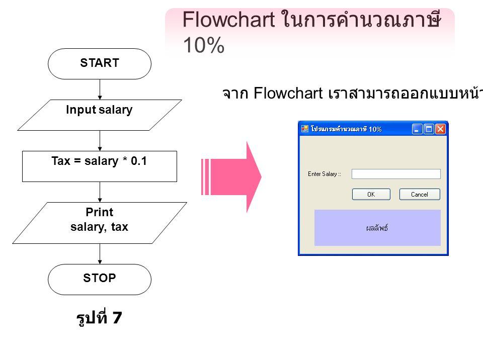 Flowchart ในการคำนวณภาษี 10% Input salary START Tax = salary * 0.1 Print salary, tax STOP รูปที่ 7 จาก Flowchart เราสามารถออกแบบหน้าจอได้ดังนี้
