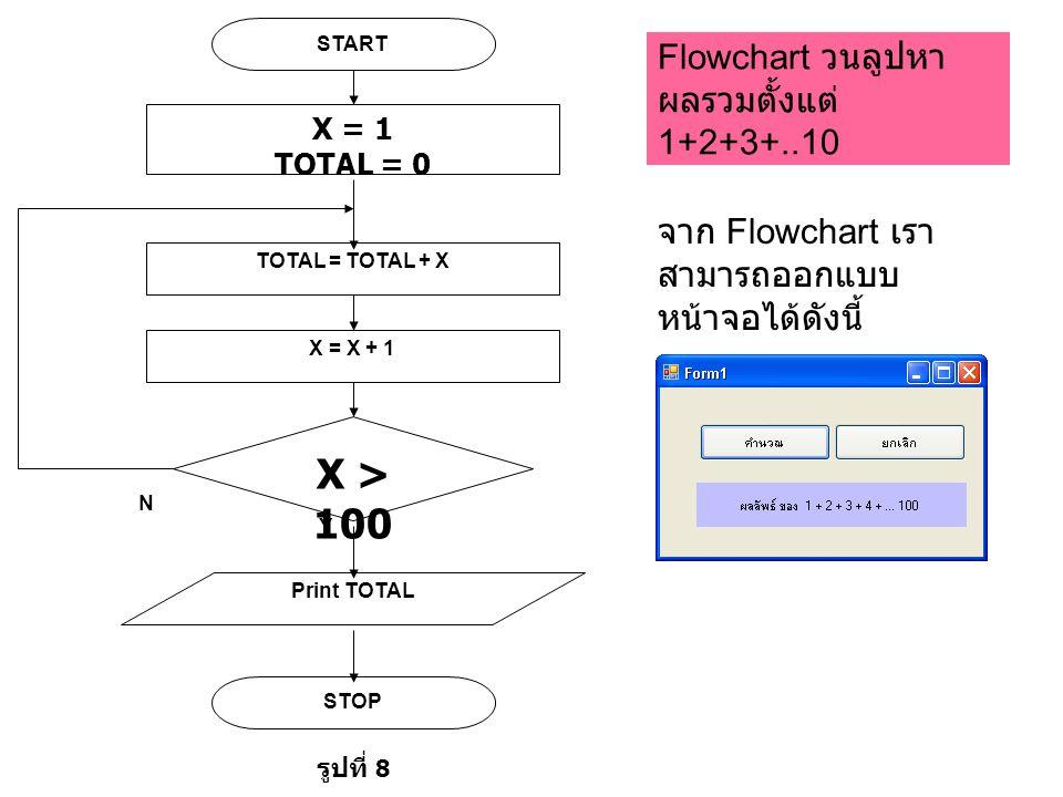 Flowchart วนลูปหา ผลรวมตั้งแต่ 1+2+3+..10 Y START X = 1 TOTAL = 0 TOTAL = TOTAL + X X > 100 X = X + 1 N Print TOTAL STOP รูปที่ 8 จาก Flowchart เรา สามารถออกแบบ หน้าจอได้ดังนี้