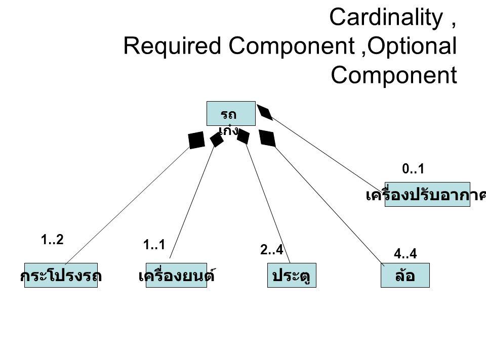 Cardinality, Required Component,Optional Component รถ เก๋ง กระโปรงรถเครื่องยนต์ประตู เครื่องปรับอากาศ ล้อ 1..2 1..1 2..4 4..4 0..1
