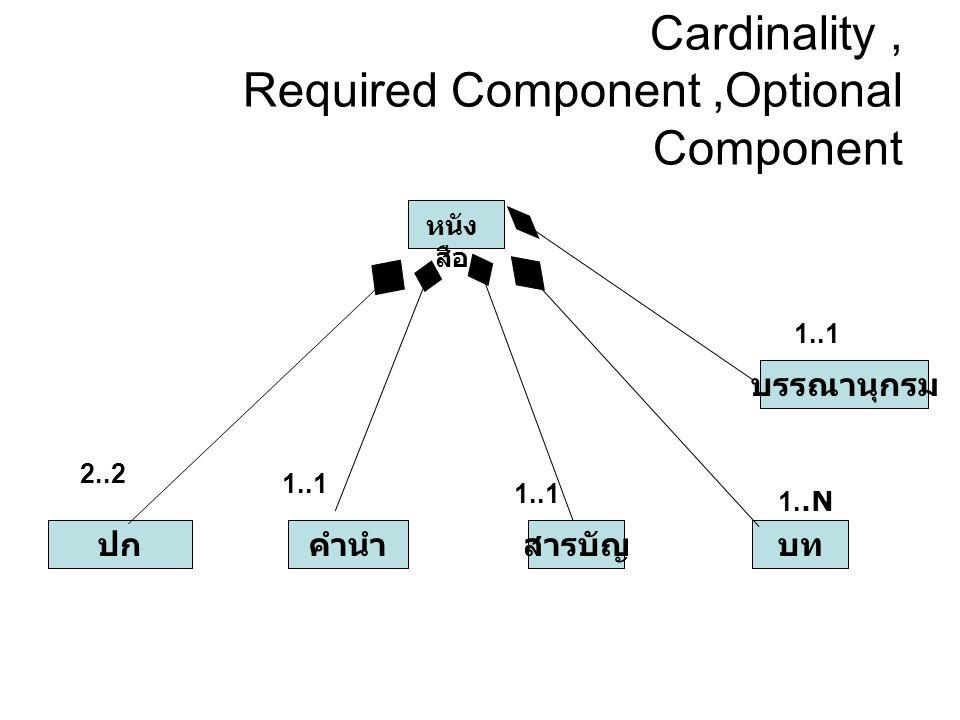 Cardinality, Required Component,Optional Component หนัง สือ ปกคำนำสารบัญ บรรณานุกรม บท 2..2 1..1 1..N 1..1