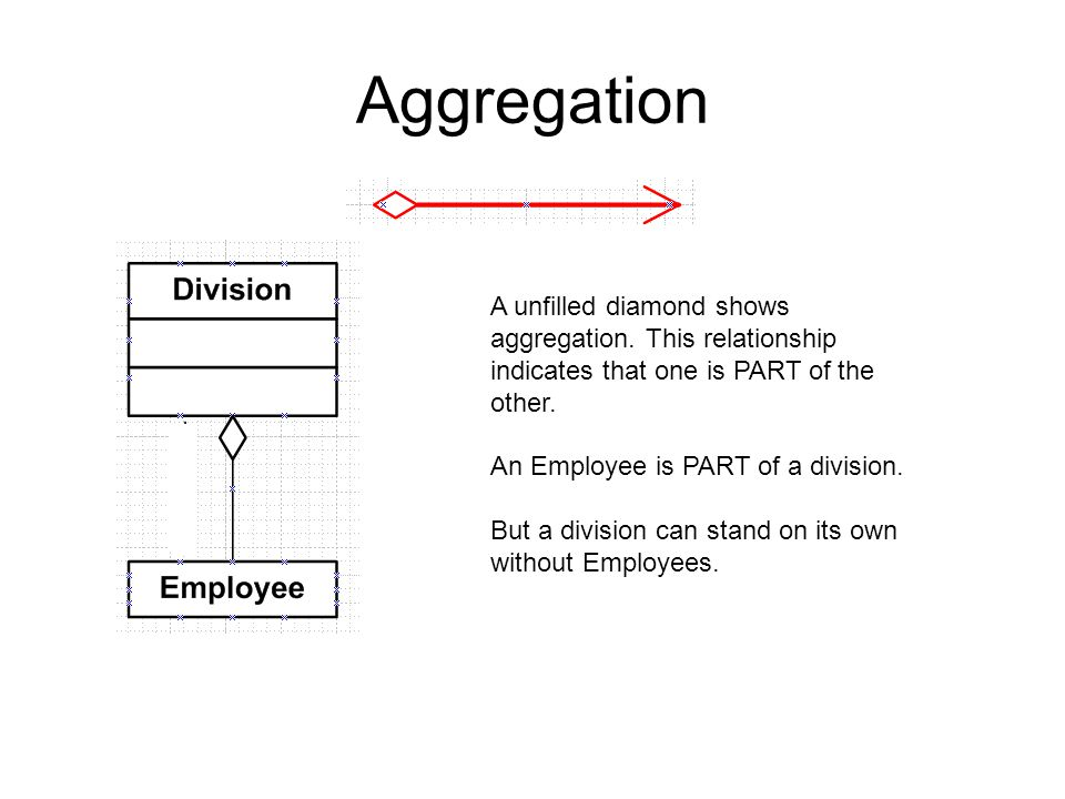 Aggregation A unfilled diamond shows aggregation. This relationship indicates that one is PART of the other. An Employee is PART of a division. But a