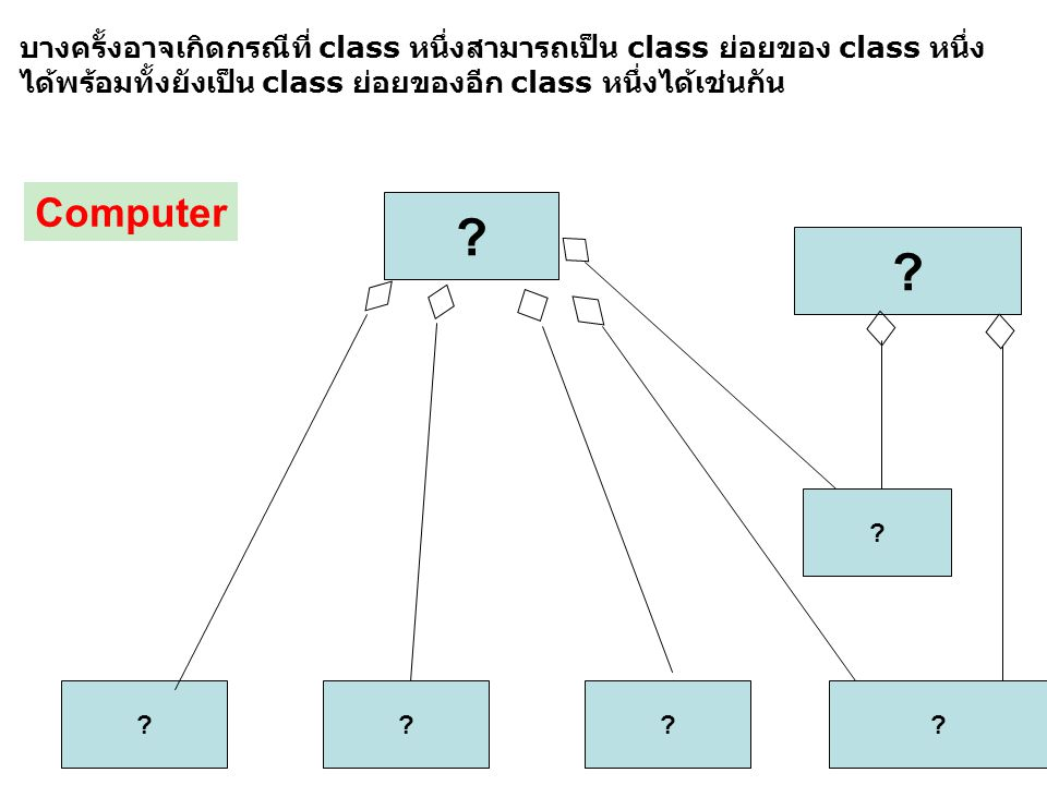 ? ??? บางครั้งอาจเกิดกรณีที่ class หนึ่งสามารถเป็น class ย่อยของ class หนึ่ง ได้พร้อมทั้งยังเป็น class ย่อยของอีก class หนึ่งได้เช่นกัน ? ? ? Computer