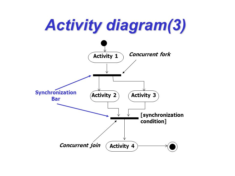 Activity 2 Activity 1 Activity 3 Activity 4 [synchronization condition] Concurrent fork Concurrent join Synchronization Bar Activity diagram(3)