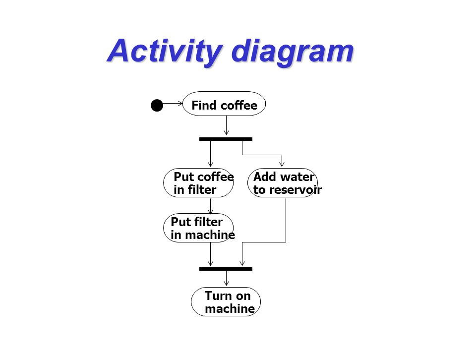 Put coffee in filter Add water to reservoir Put filter in machine Turn on machine Activity diagram Find coffee