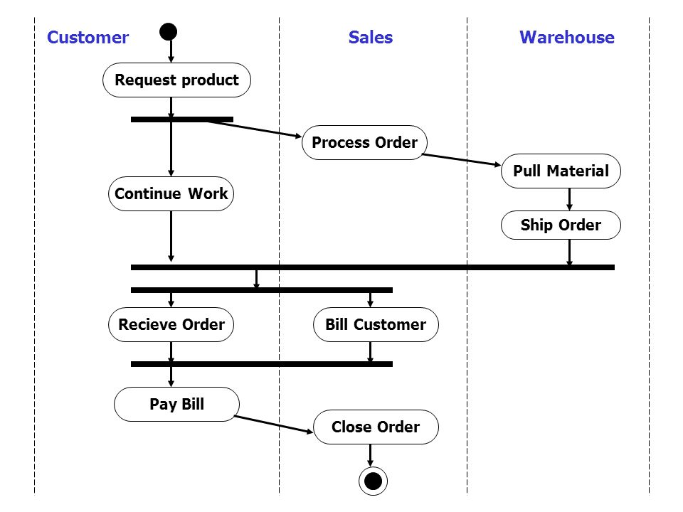 Request product Process Order Pull Material Ship Order CustomerSalesWarehouse Continue Work Recieve OrderBill Customer Pay Bill Close Order