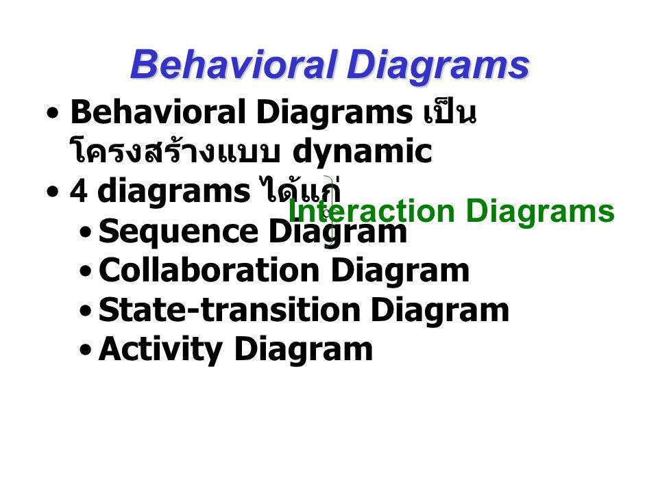 Behavioral Diagrams เป็น โครงสร้างแบบ dynamic 4 diagrams ได้แก่ Sequence Diagram Collaboration Diagram State-transition Diagram Activity Diagram c Int