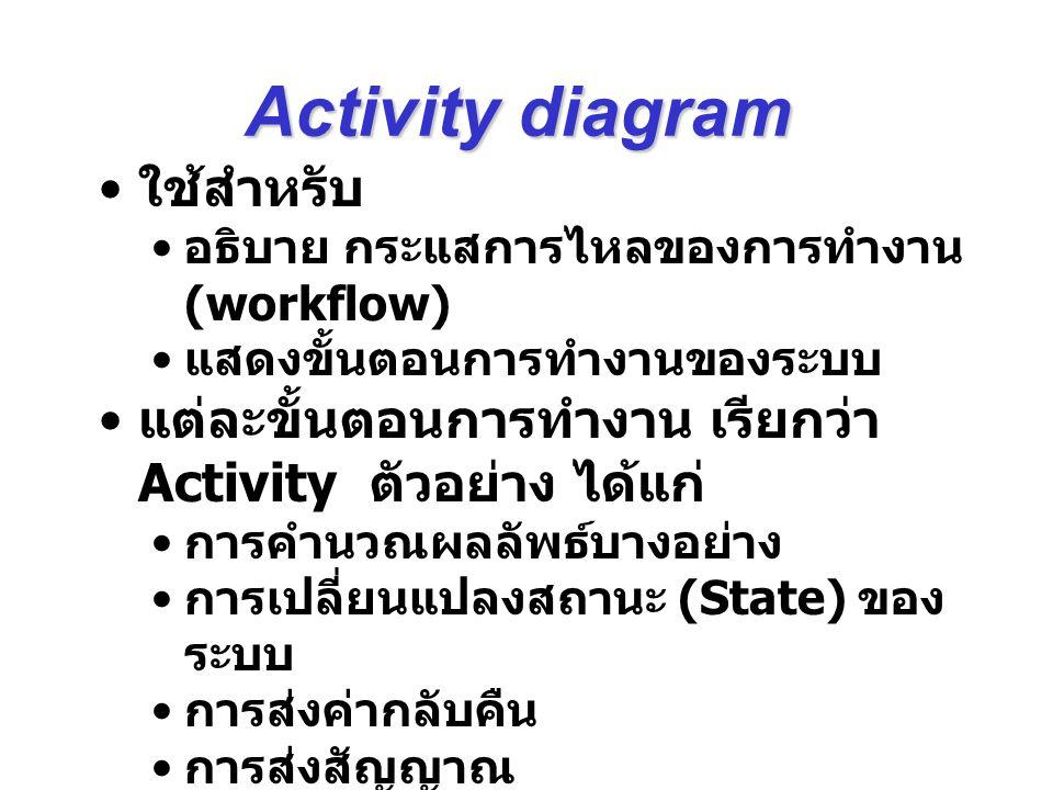 ต้องการเน้นกิจกรรม (Activity) หรือ หน้าที่การทำงาน (Functionaliy) ไม่ใช่วัตถุ (Object) ที่ทำให้เกิด กิจกรรม มีขั้นตอนการทำงานเป็นลำดับ (step) จนกระทั่งสิ้นสุดการทำงาน โดยไม่ถูก interrupt จากเหตุการณ์ภายนอก ต้องการแสดงการไหล (Flow) ของ ข้อมูล หรือ วัตถุ ระหว่างแต่ละขั้นตอน When to use Activity diagram?