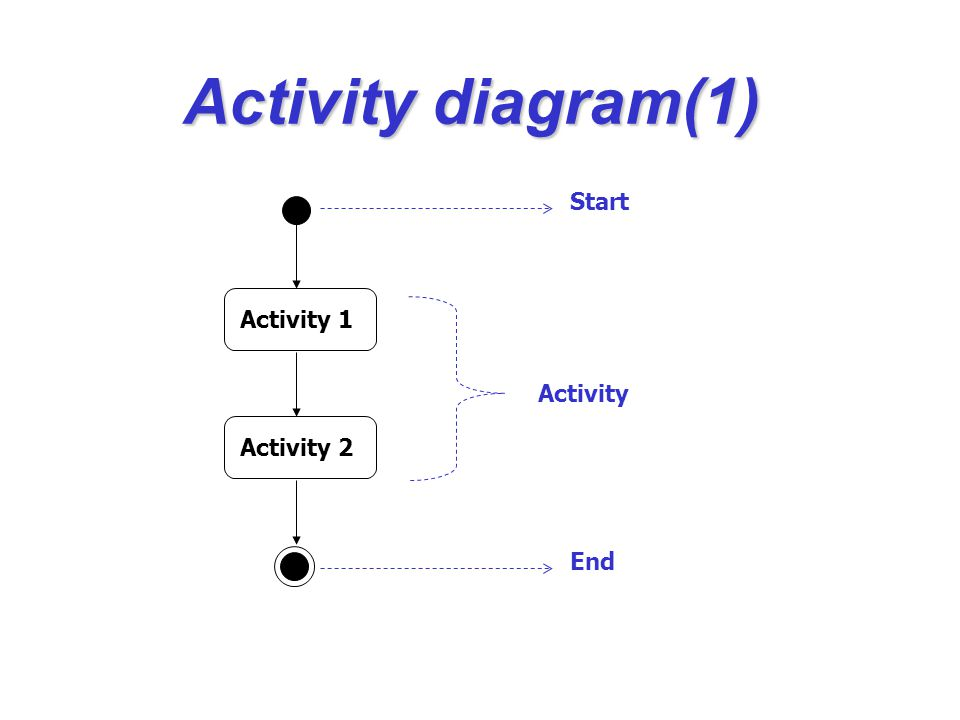 Activity diagram(2) Activity 1 Activity 2Activity 3 [Condition 2][Condition 1]