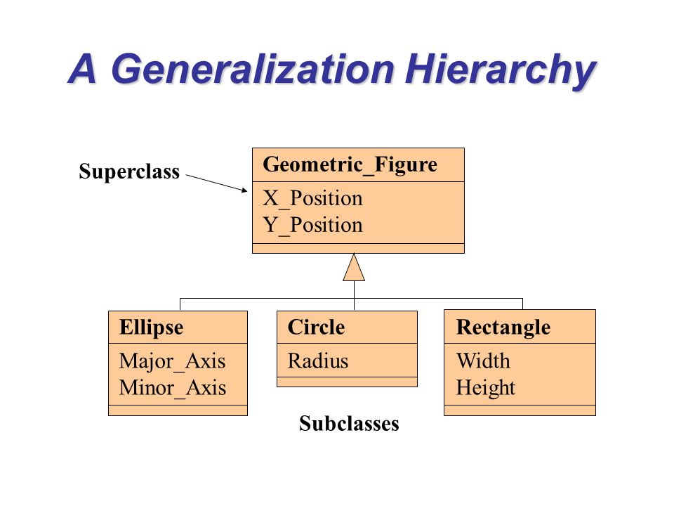 A Generalization Hierarchy Geometric_Figure X_Position Y_Position Ellipse Major_Axis Minor_Axis Circle Radius Rectangle Width Height Superclass Subcla