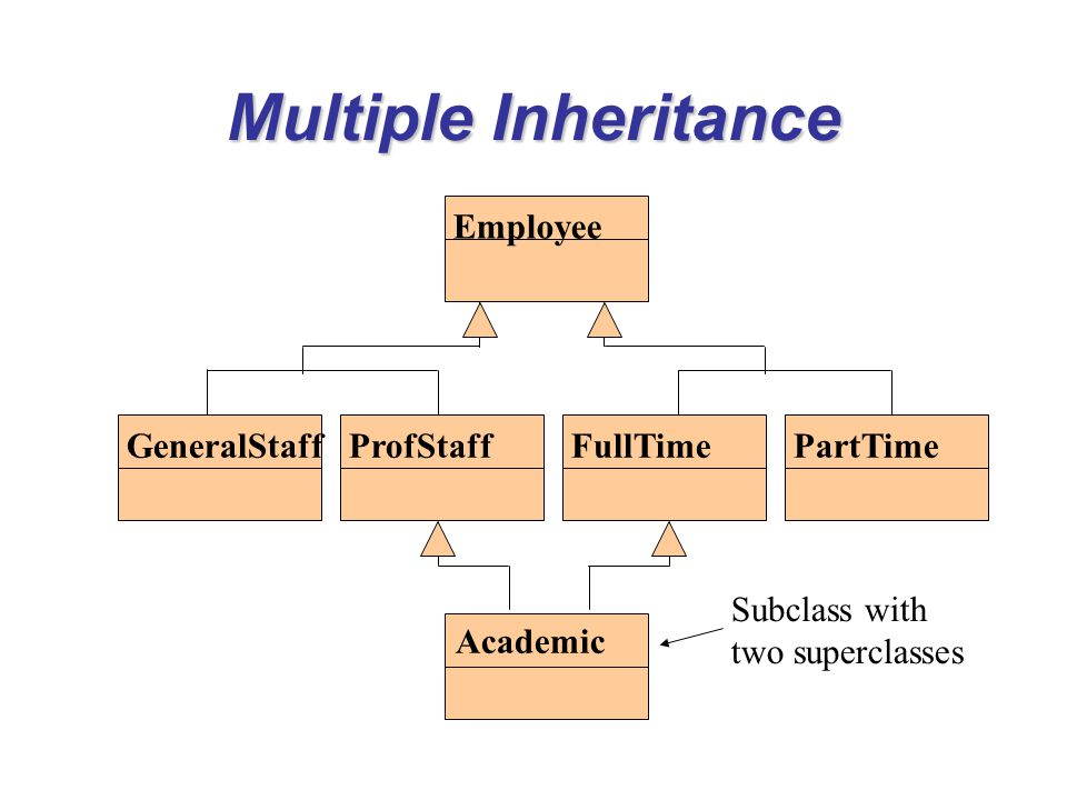 Multiple Inheritance Employee GeneralStaffProfStaffFullTimePartTime Academic Subclass with two superclasses