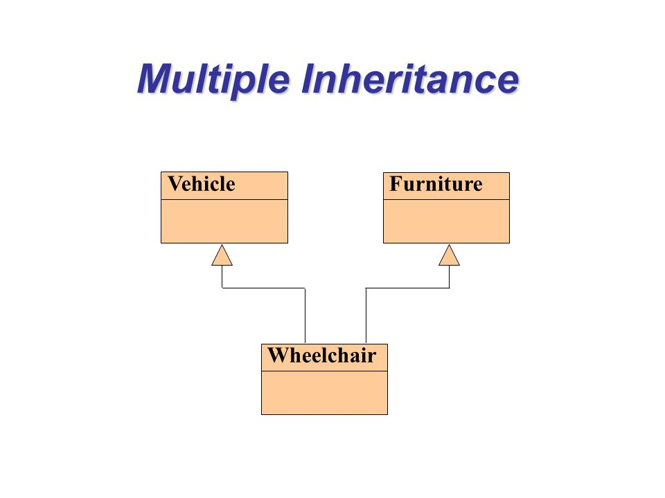 Multiple Inheritance VehicleFurniture Wheelchair