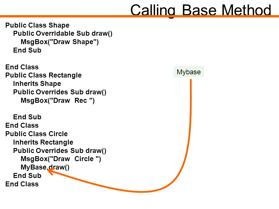Calling Base Method Public Class Shape Public Overridable Sub draw() MsgBox( Draw Shape ) End Sub End Class Public Class Rectangle Inherits Shape Public Overrides Sub draw() MsgBox( Draw Rec ) End Sub End Class Public Class Circle Inherits Rectangle Public Overrides Sub draw() MsgBox( Draw Circle ) MyBase.draw() End Sub End Class Mybase