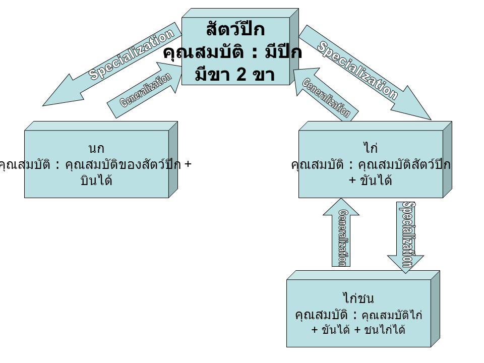 Single & Multiple Inheritance generalizations มักเกิดใน class hierarchies ที่แต่ละ subclass มี เพียง 1 superclass - เรียกว่า single inheritance แต่มีบางสถานการณ์ที่ subclass อาจมีได้มากกว่า 1 superclass - เรียกว่า multiple inheritance