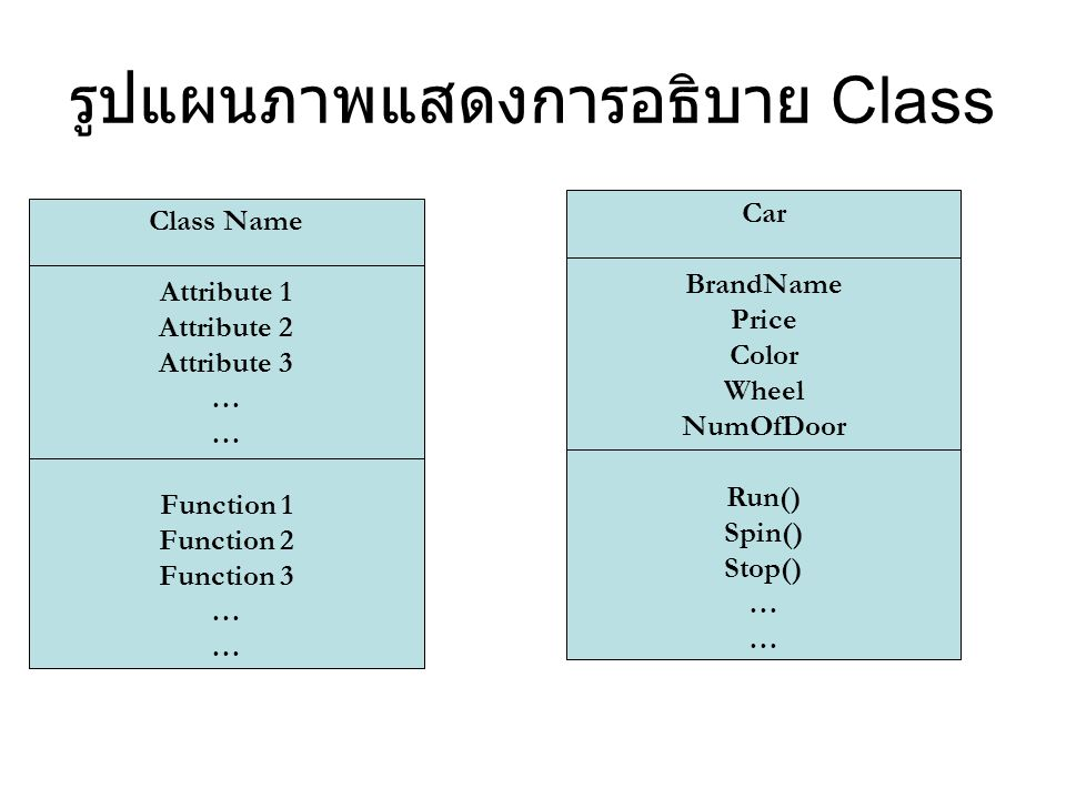รูปแผนภาพแสดงการอธิบาย Class Class Name Attribute 1 Attribute 2 Attribute 3 … Function 1 Function 2 Function 3 … Car BrandName Price Color Wheel NumOf