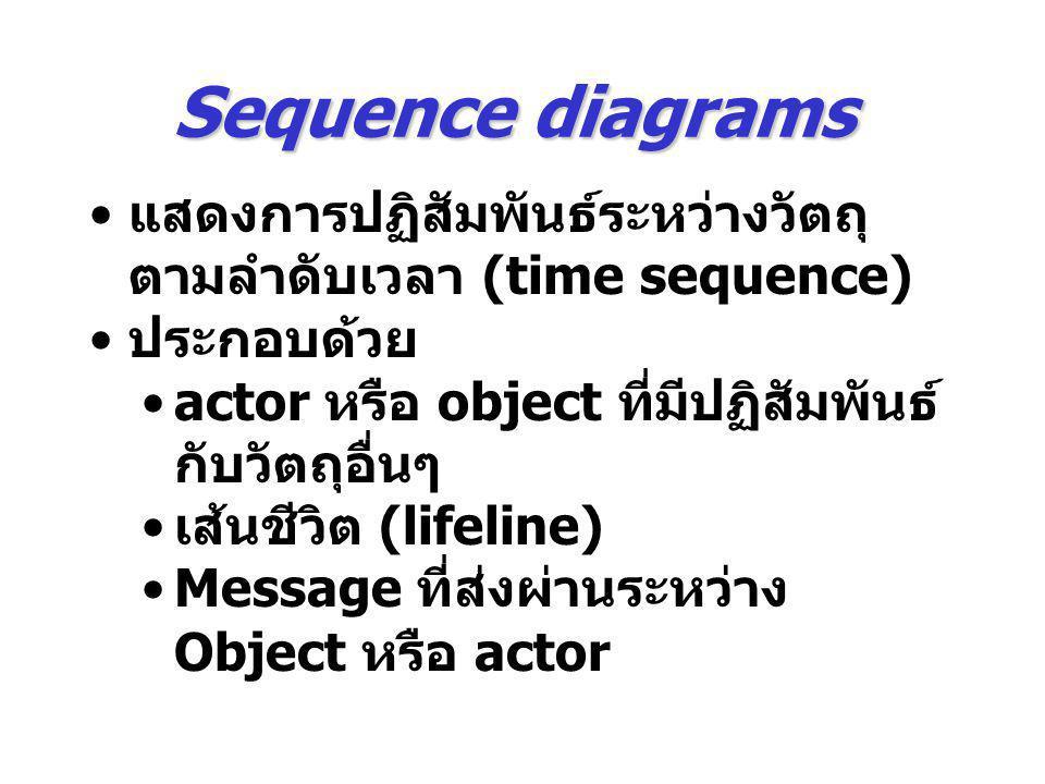 Sequence diagrams แสดงการปฏิสัมพันธ์ระหว่างวัตถุ ตามลำดับเวลา (time sequence) ประกอบด้วย actor หรือ object ที่มีปฏิสัมพันธ์ กับวัตถุอื่นๆ เส้นชีวิต (l