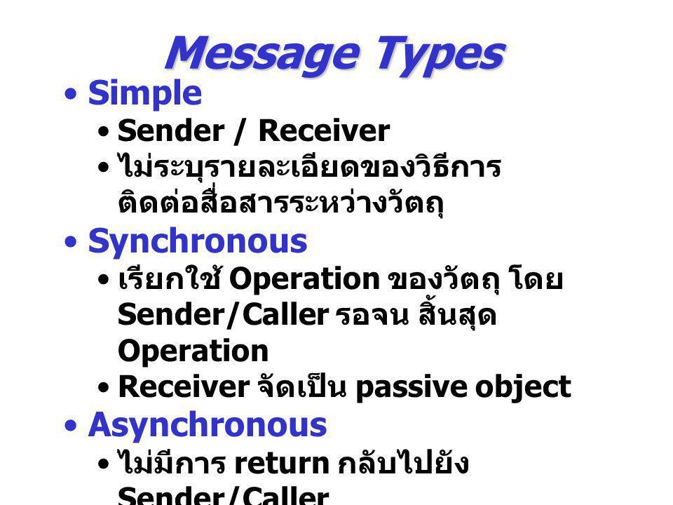 Message Types Simple Sender / Receiver ไม่ระบุรายละเอียดของวิธีการ ติดต่อสื่อสารระหว่างวัตถุ Synchronous เรียกใช้ Operation ของวัตถุ โดย Sender/Caller