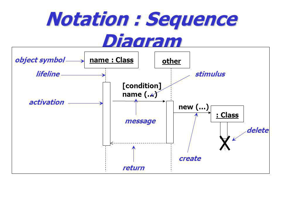 Notation : Sequence Diagram name : Classobject symbol lifeline activation other stimulus [condition] name (…) return : Class create new (…) delete mes