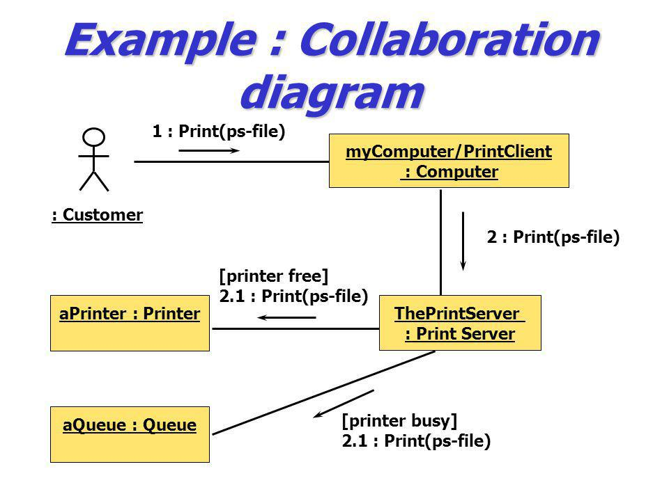 Example : Collaboration diagram : Customer myComputer/PrintClient : Computer ThePrintServer : Print Server aPrinter : Printer [printer free] 2.1 : Pri