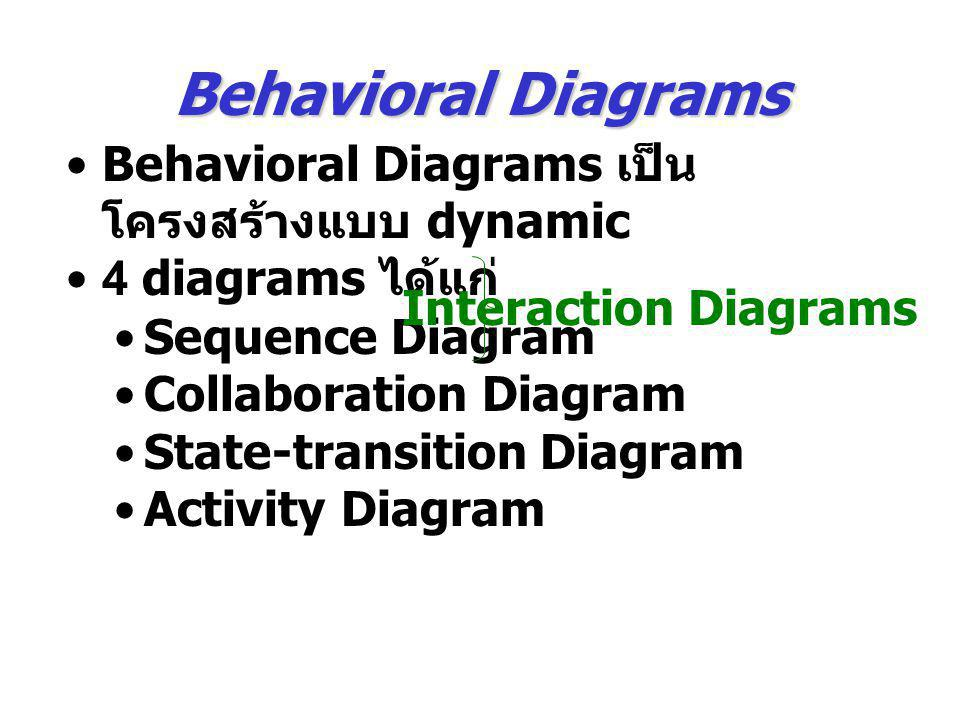 Behavioral Diagrams Behavioral Diagrams เป็น โครงสร้างแบบ dynamic 4 diagrams ได้แก่ Sequence Diagram Collaboration Diagram State-transition Diagram Ac