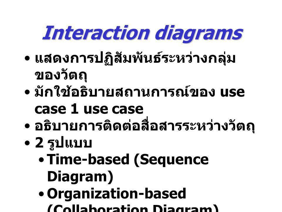 Interaction diagrams แสดงการปฏิสัมพันธ์ระหว่างกลุ่ม ของวัตถุ มักใช้อธิบายสถานการณ์ของ use case 1 use case อธิบายการติดต่อสื่อสารระหว่างวัตถุ 2 รูปแบบ