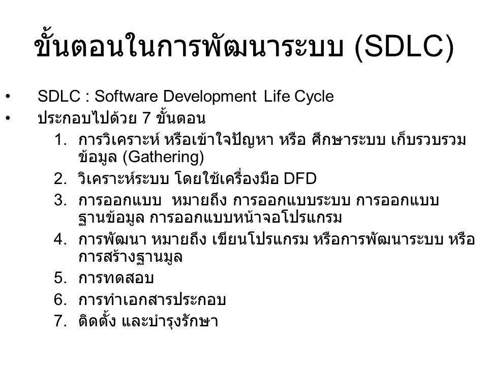 ขั้นตอนในการพัฒนาระบบ (SDLC) SDLC : Software Development Life Cycle ประกอบไปด้วย 7 ขั้นตอน 1. การวิเคราะห์ หรือเข้าใจปัญหา หรือ ศึกษาระบบ เก็บรวบรวม ข
